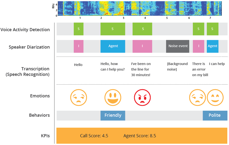 Behavioral Signals Speech Analytics