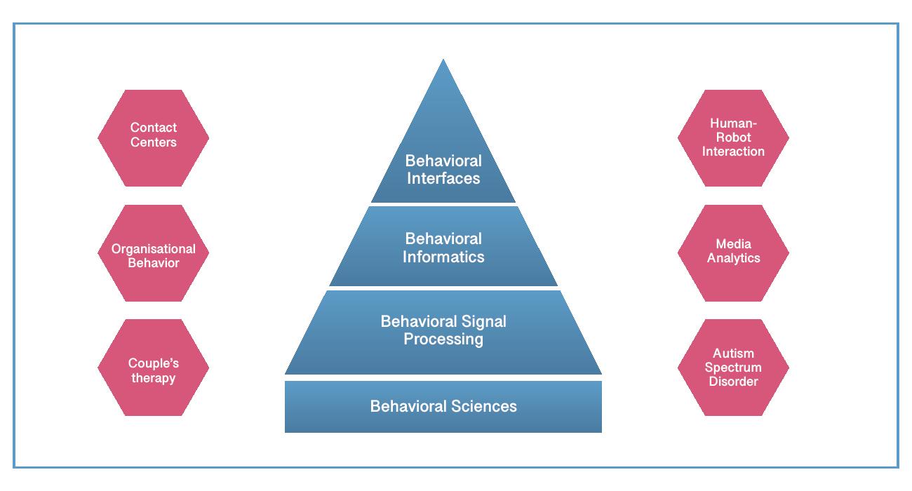 Behavioral Signals Whitepaper Fig.1