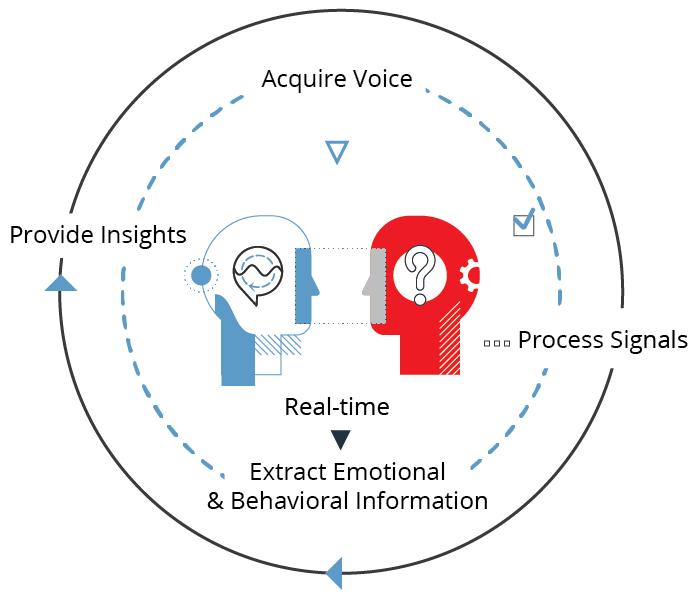 Behavioral Signals - Behavior Profiling, kPTP