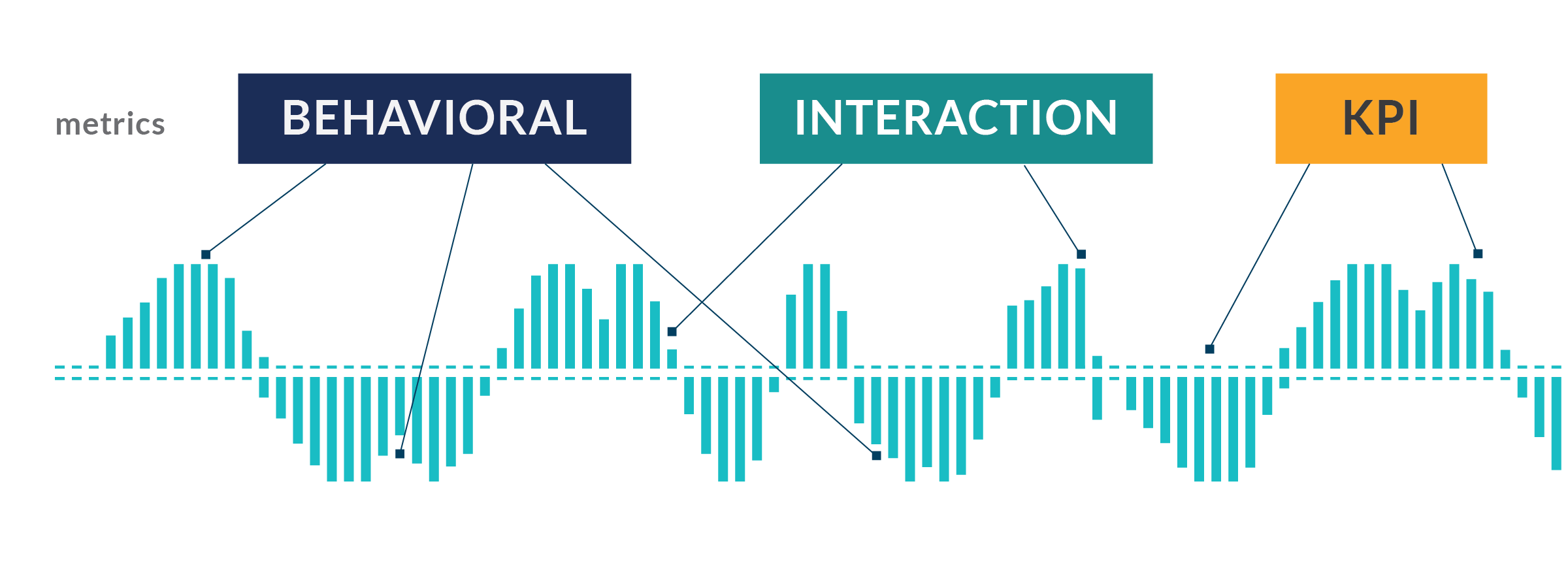 Introduce Emotions to your Conversational AI