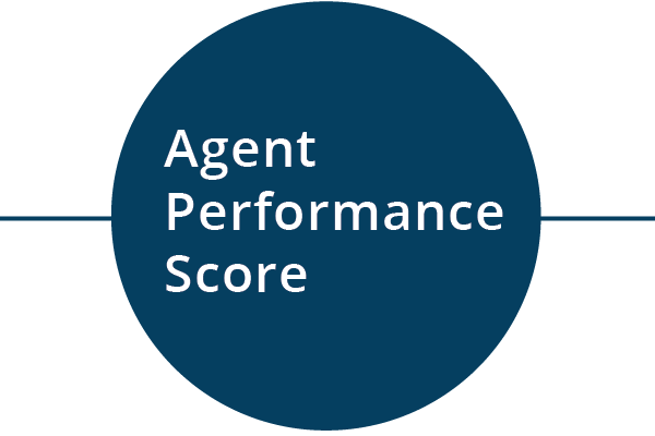 Behavioral Signals KPI - Agent Performance Score