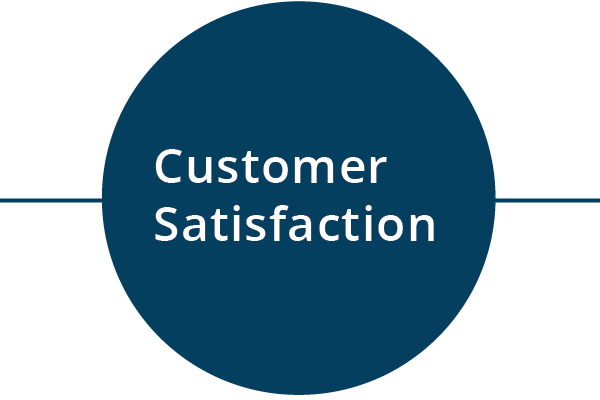 Behavioral Signals KPI - Customer Satisfaction