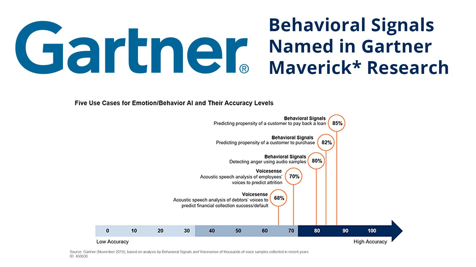 Behavioral Signals named in GARTNER Maverick Research Emotion AI report