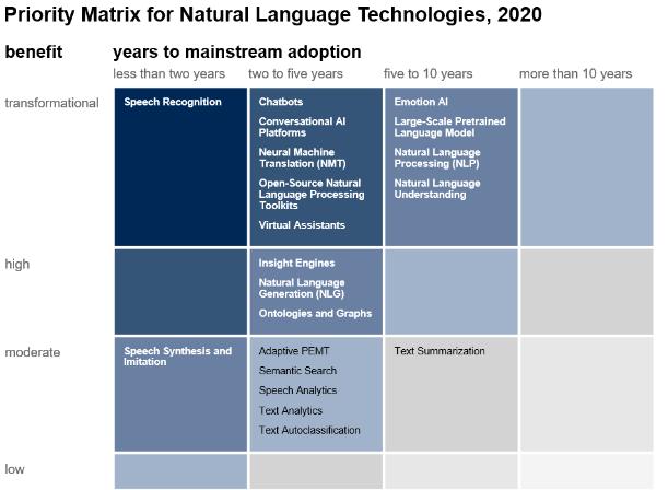Natural Language Technologies Gartner Hype Cycle