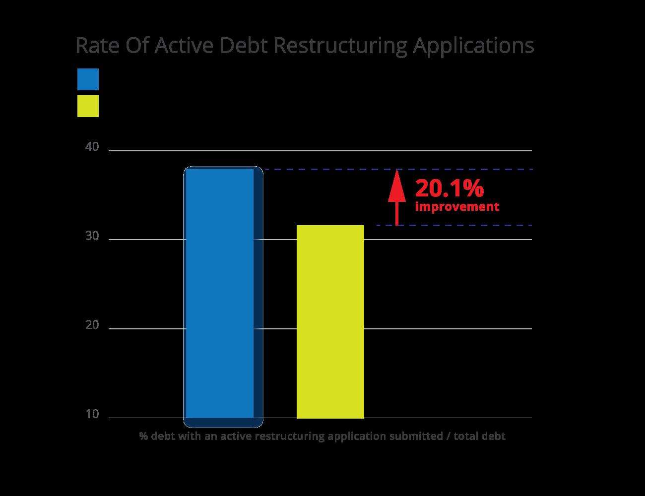 Debt restructuring graph