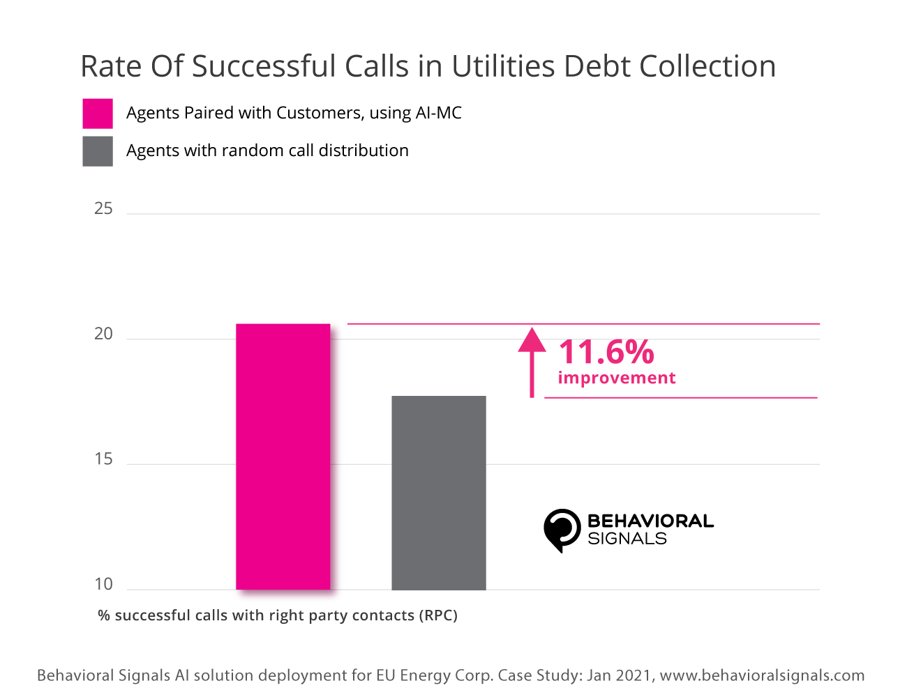 AI-MC Utilities Debt Collection