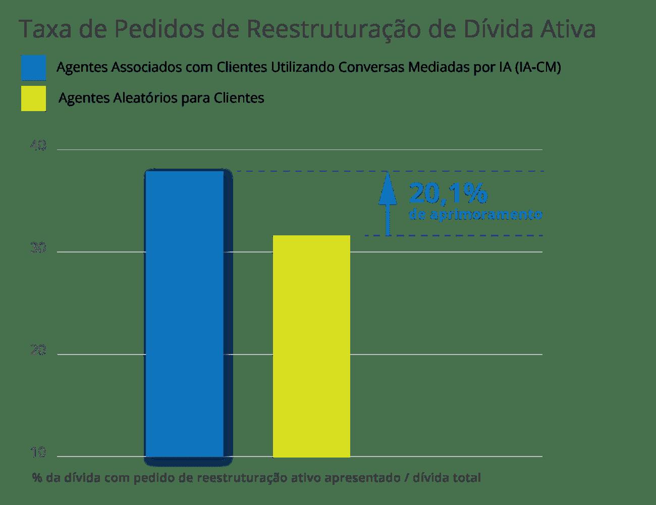 Taxa de Pedidos de Reestruturação de Dívida Ativa