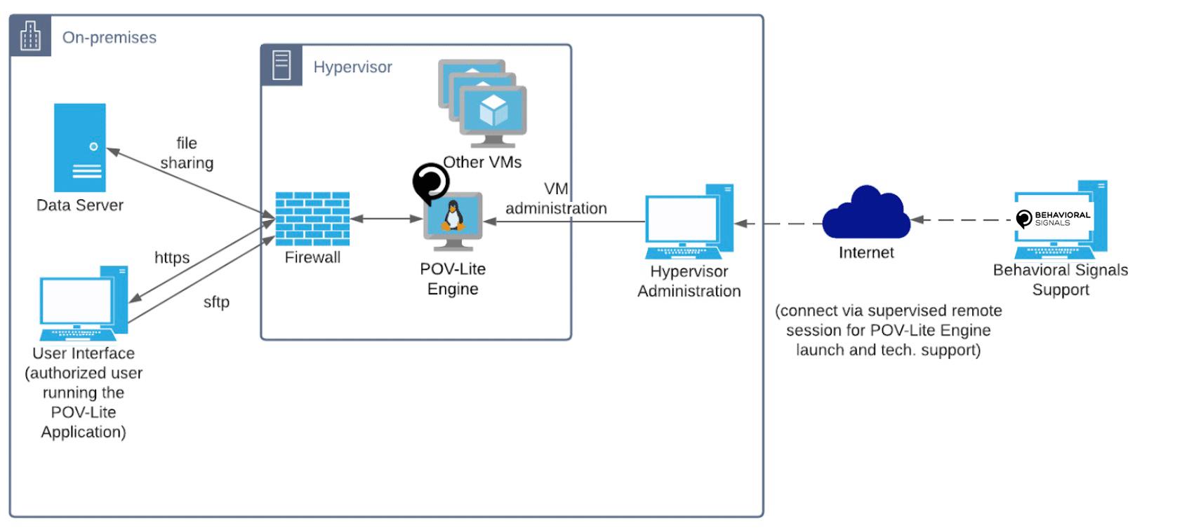Network architecture- Behavioral Signals