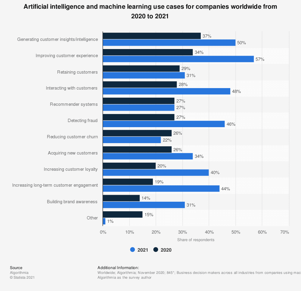 AI and ML use case frequency 2021